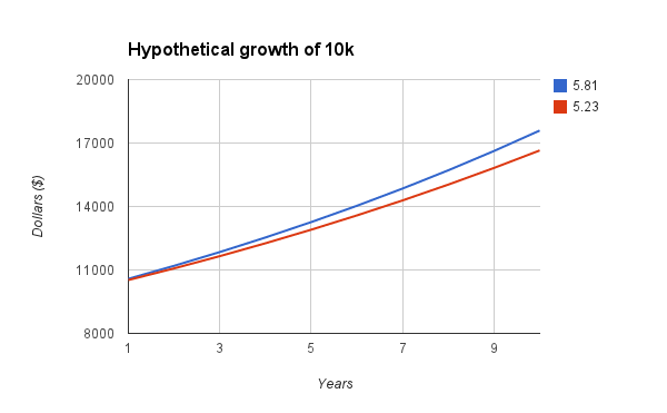 Hypothetical Growth of 10k